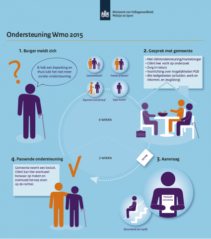 infographic-wmo-ondersteuning-2015